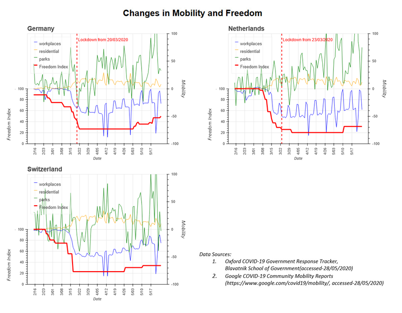 Three charts showing changes in mobility and freedom following lockdown in Germany, Switzerland and the Netherlands, with explanation in the bullet points below the image