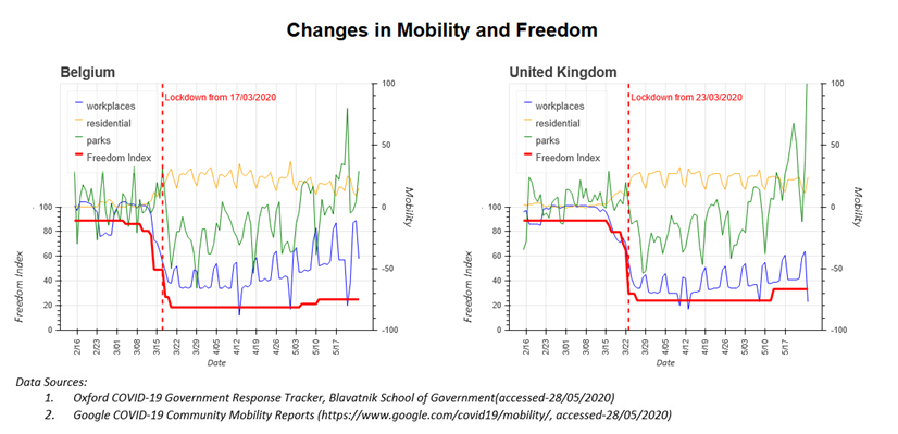 Two charts showing changes in mobility and freedom following lockdown in Belgium and the United Kingdom, with explanation in the bullet points below the image