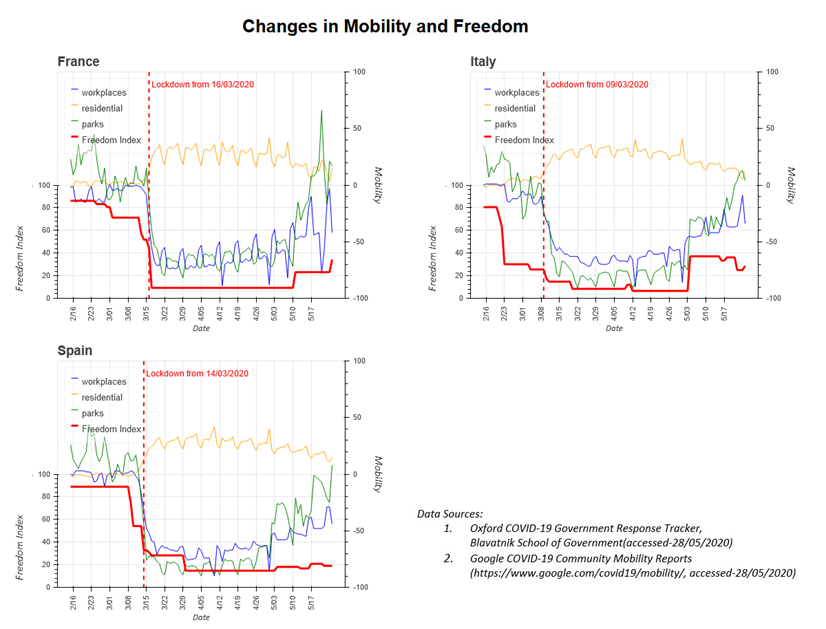 Three charts showing changes in mobility and freedom following lockdown in France, Italy and Spain, with explanation in the bullet points below the image