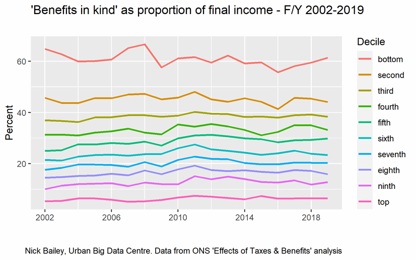 Chart showing 'benefits in kind' as proportion of final income for years from 2002 to 2019, explained in the text above the image