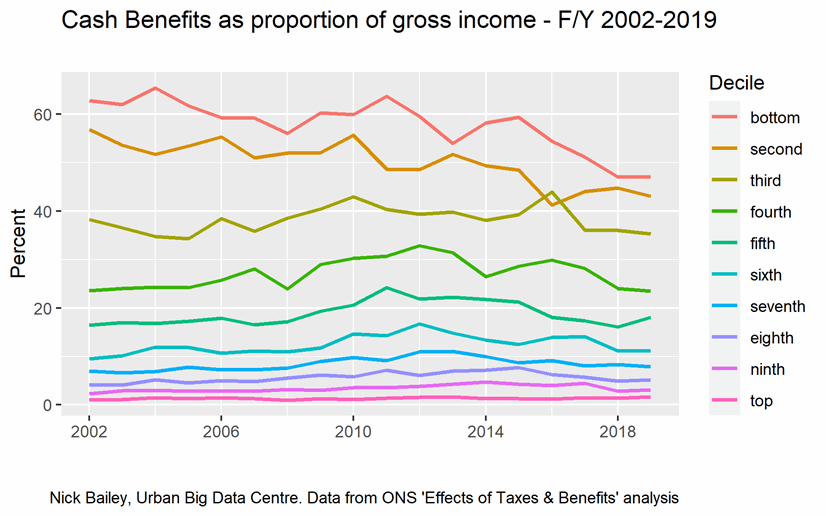 Chart showing cash benefits as proportion of gross income for years from 2002 to 2019, explained in the text above the image
