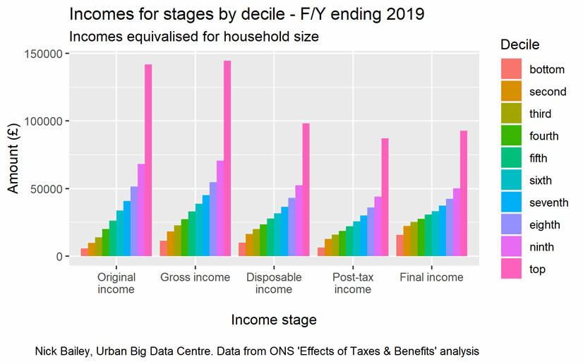 Chart showing income for stages by decile for year ending 2019, explained in the text below the image